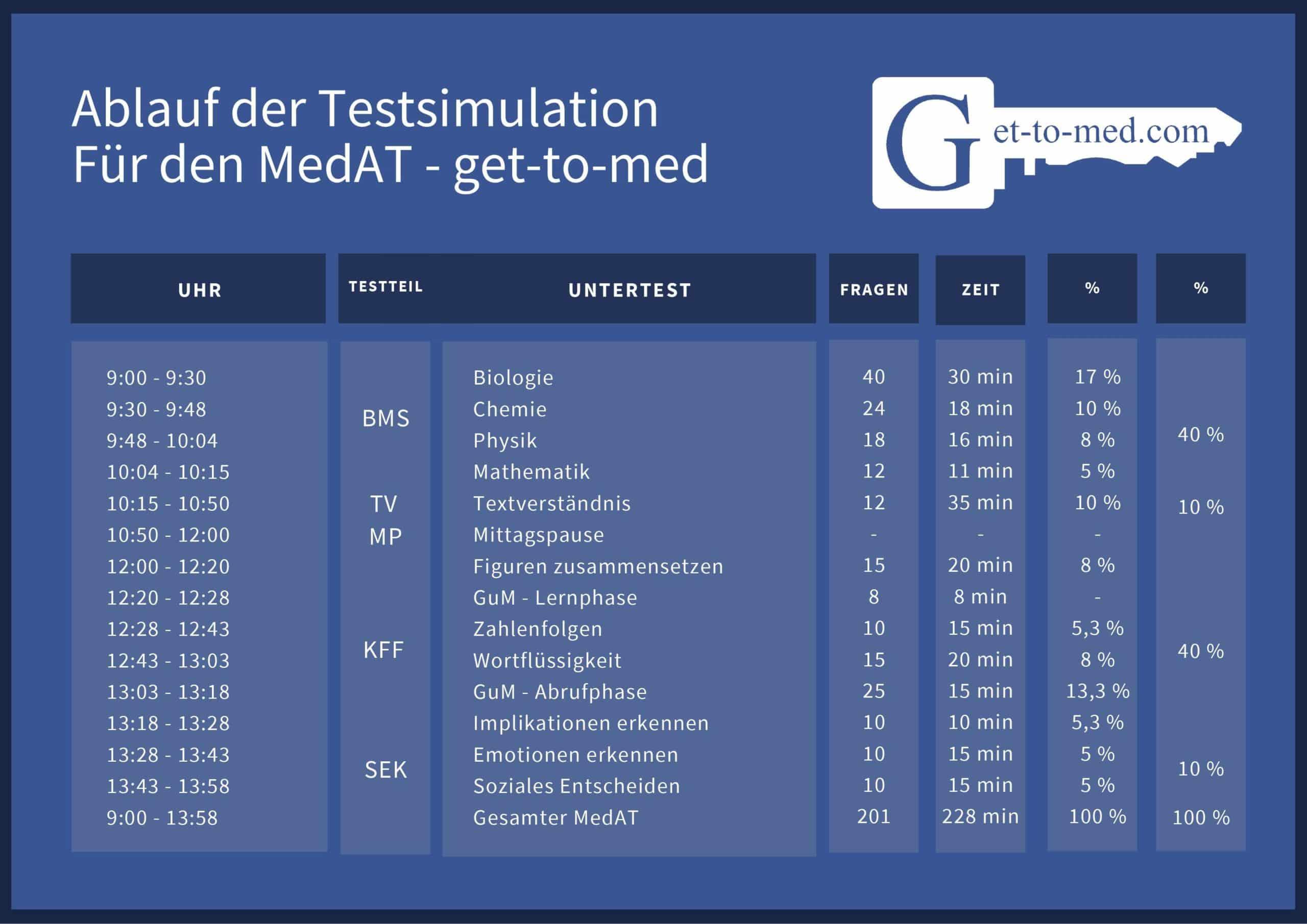 Testsimulation Ablauf get to med