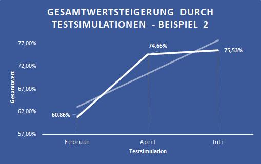 Steigerung des Gesamtwertes nach Anzahl Testsimulationen