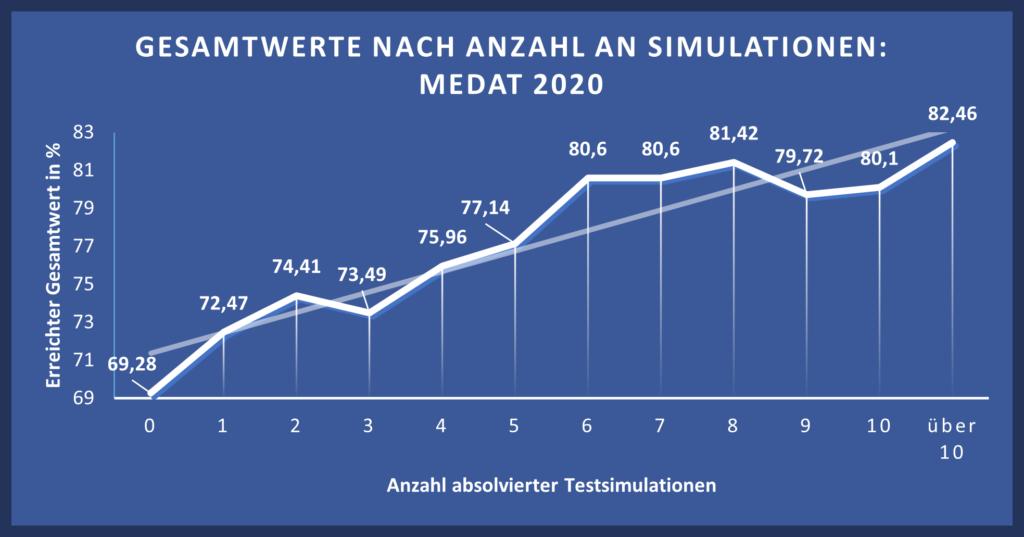 testsimulation statsitik gesamtwertsteigerung medat get to med