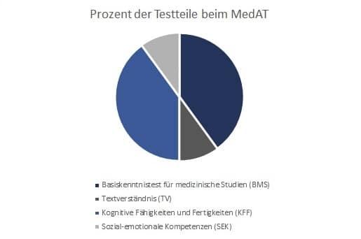 Prozente MedAT Testteile BMS TV KFF SEK